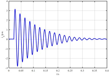 The waveform of stator  cross-axis current