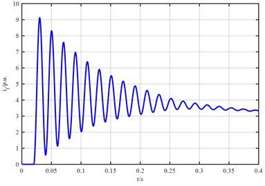 The waveform diagram of excitation current if