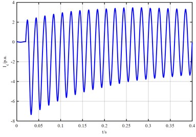 The simulation waveform of stator current ia, ib, ic during  three-phase short circuit of synchronous generator