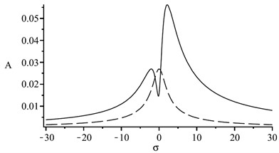 The frequency-response curves with different tuning parameters