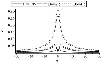 The frequency-response curves