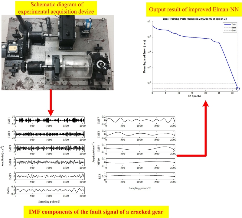 Gearbox fault diagnosis method based on the fusion of EEMD and improved Elman-NN