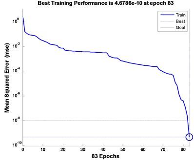 Output result of standard Elman-NN