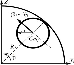 Rolling pattern without sliding the ball on the ball raceway;  a) in the circumferential plane, b) in the transverse plane