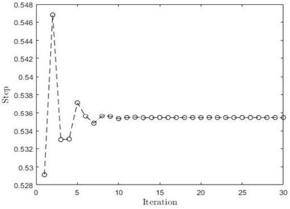 a) Limit cycle plot of VPDW, b) step length convergence plot of VPDW