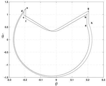 Limit cycle plot of APUSDW