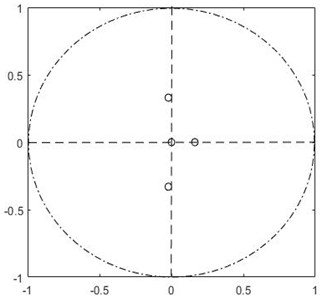 Eigenvalues plot for APUSDW and APPPSDW