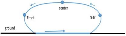 Path trajectory