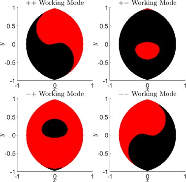 Working modes and assembly modes