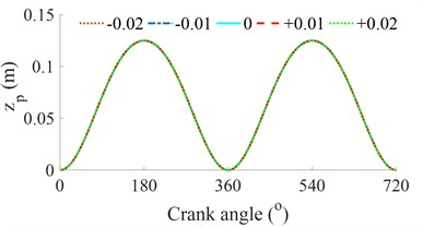 Effect of the eccentricities e on vibration and engine power