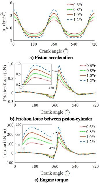 Effect of the crankshaft radius r