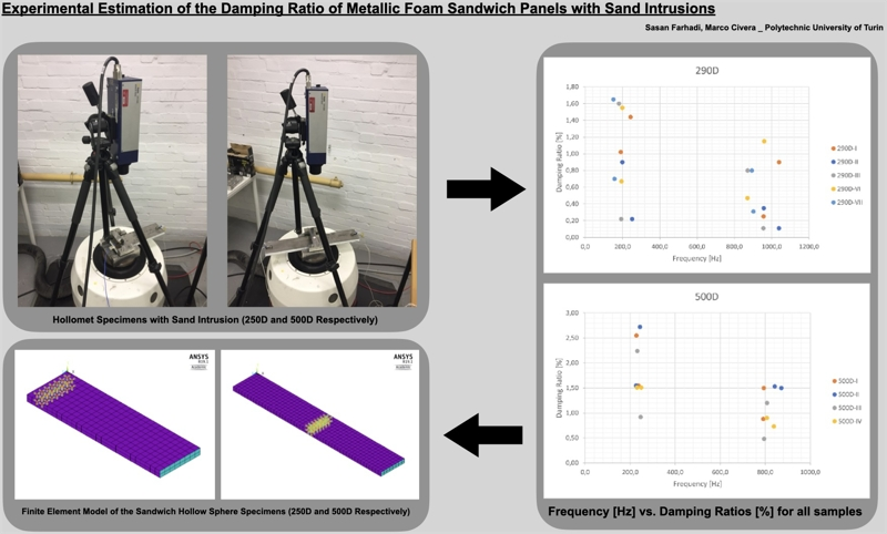 Experimental estimation of the damping ratio of metallic foam sandwich panels with sand intrusions