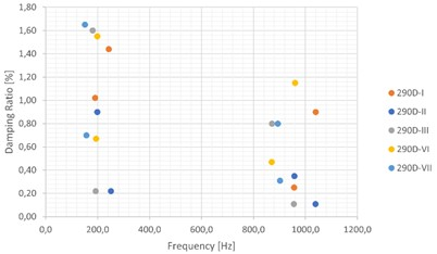 Frequency [Hz] vs. Damping Ratios [%] for all samples: a) 500D samples, b) 290D samples
