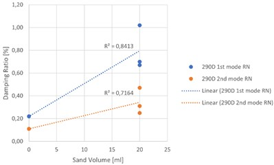Experimental relationships between sand volume and damping ratio: a) random noise test,  500D specimens, b) hammer test, 500D specimens, c) random noise test,  290D specimens, d) hammer test, 290D specimens