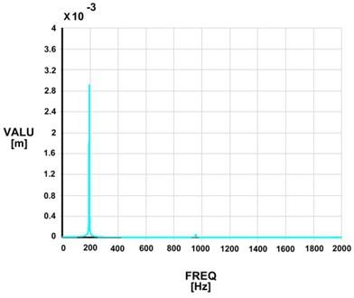 Harmonic response analysis for the numerically simulated sandwich specimen:  a) Specimen 500D; b) Specimen 290D