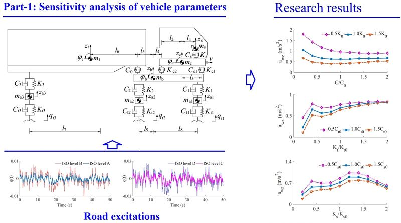 Vibration research of heavy trucks. Part 1: Sensitivity analysis of dynamic parameters on ride comfort