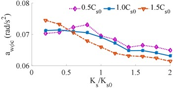 Effect of the different driver's seat suspension stiffness on the weighted RMS acceleration