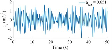 Acceleration curve of the vehicle traveling at v= 72 km/h on a road surface of ISO level B