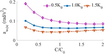Effect of different vehicle suspension damping coefficients on the weighted RMS acceleration