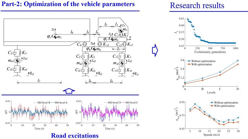 Vibration research of heavy trucks. Part 2: Optimization of vehicle dynamic parameters