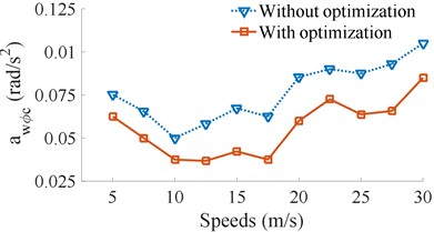 Result of the weighted RMS accelerations of the cab and seat under various vehicle speeds