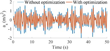 Optimal results of the acceleration vibrations of the cab and seat