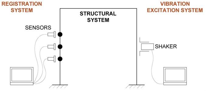 Conceptual scheme of dynamic tests