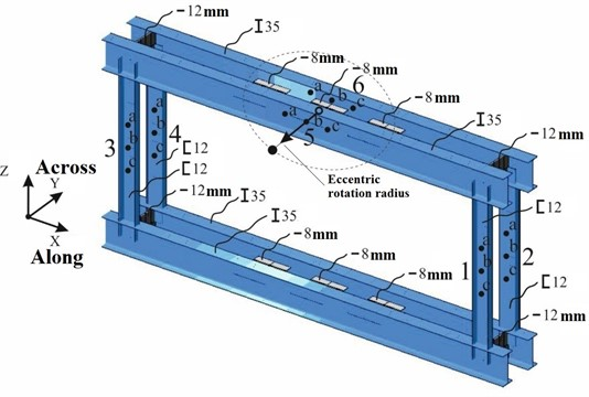 Test frame model indicating the cross-sections, measurement axes,  eccentric movement trajectory (dashed line), measurement points (a, b, c)