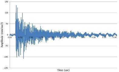 a) Impact time history; b) DFT of Impact time history with resonant frequencies