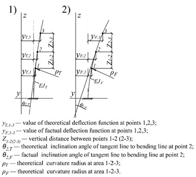 a) Influence of low stiffness area on displacement and curvature radius: 1) defect downstairs; 2)defect at the center; 3) some defects; b) rods bending shapes: 1) theoretical; 2) factual