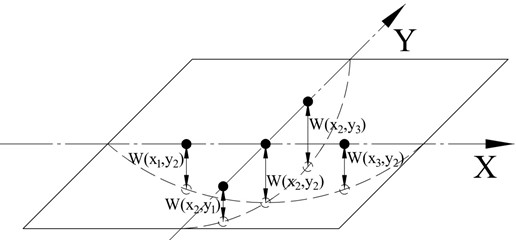 Measuring scheme for curvature radius of a plate in two mutually perpendicular directions