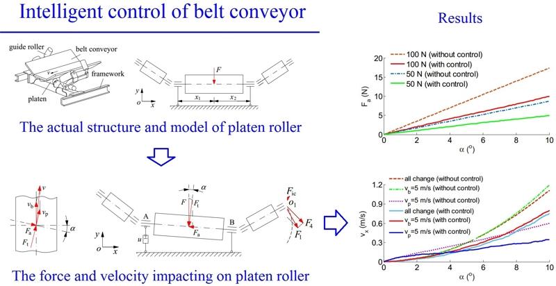 Study on running deviation mechanism and intelligent control of belt conveyor