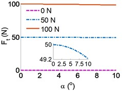 Effect of the parameters on the running deviation mechanism of the belt conveyor:  a)-b) the effect of the force and angle deviation, c) the effect of the velocity and angle deviation