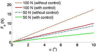 The results of the stability control of the belt conveyor:  a) control result of the horizontal force, b) control result of the horizontal velocity