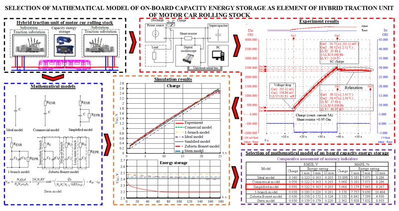 Selection of mathematical model of on-board capacity energy storage as element of hybrid traction unit of motor car rolling stock