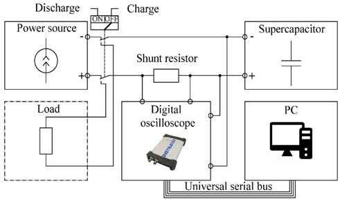 Structural diagram of test platform of SC