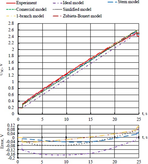 Comparative evaluation of mathematical models of SC during the charge phase:  USC – voltage at the terminals of the SC, error – models error of the SC
