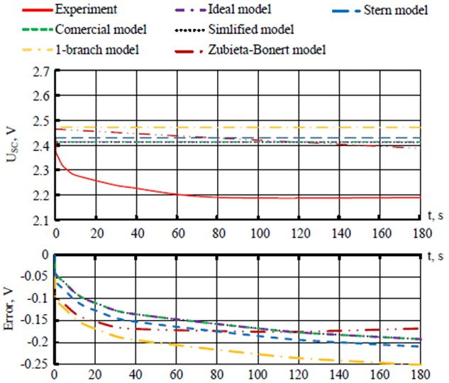 Comparative evaluation of mathematical models of SC during the energy storage phase:  USC – voltage at the terminals of the SC, error – models error of the SC