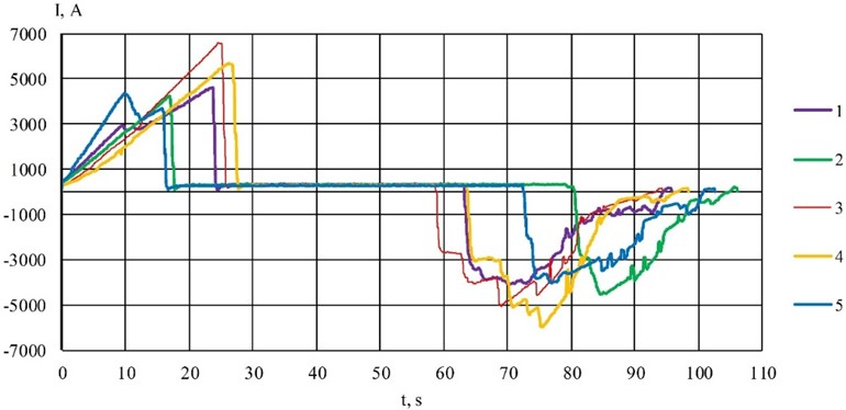 Oscillograms of traction current of the subway train