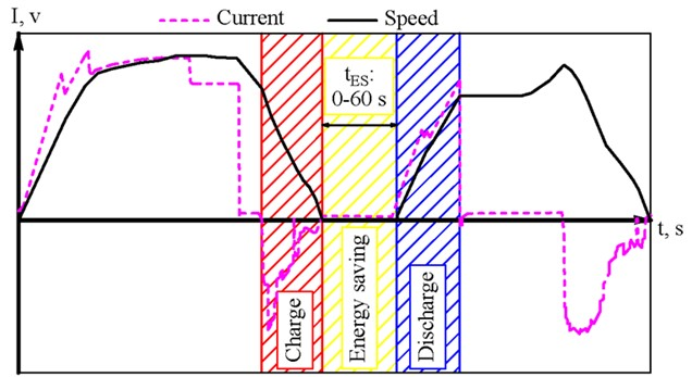 Phases of operation of the energy storage in the case of its onboard placement  while optimizing the peak of traction power consumption of the subway electric train