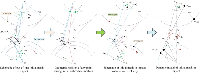 Optimal analysis of gear modification fitting in alternating time domain aiming at minimizing meshing-in impact of teeth-pair contact interface
