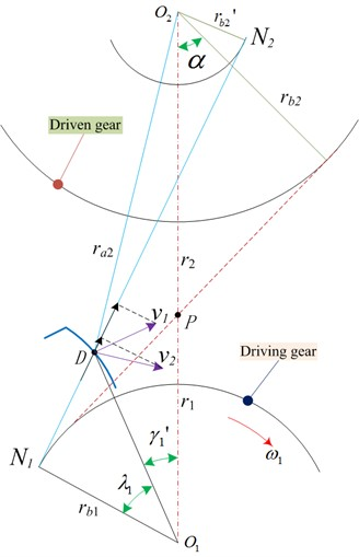 Schematic of initial mesh-in impact instantaneous velocity