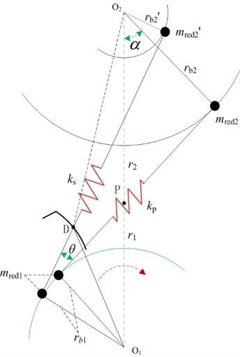 Dynamic model of initial mesh-in impact