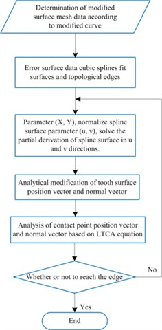 Analytical LTCA optimization  of modified CI