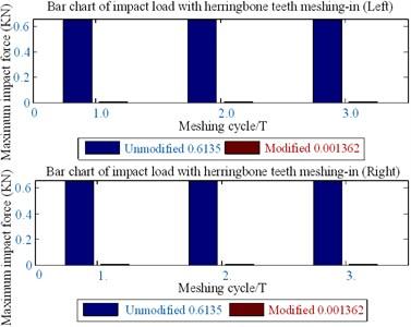 Bar graph of meshing-in impact load  of herringbone gear