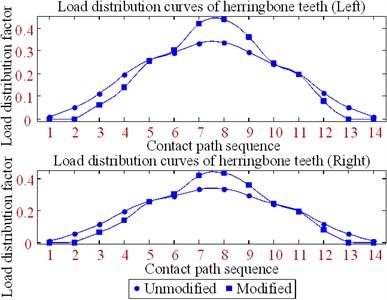 Load distribution curve  of herringbone gear