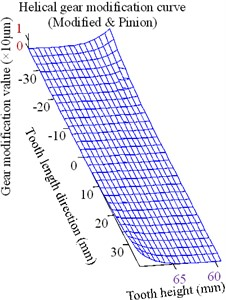 Optimized clockwise diagonal modification curve and surface