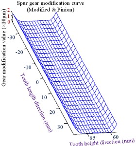 Optimized tooth profile modification curve and surface