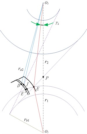 Geometric position of any point during  initial out-of-line mesh-in