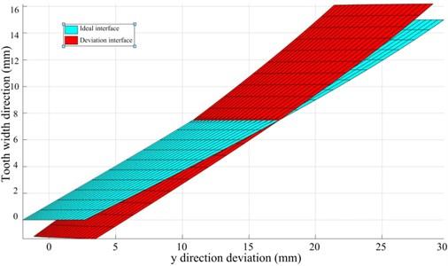 CI model with helix tilt deviation